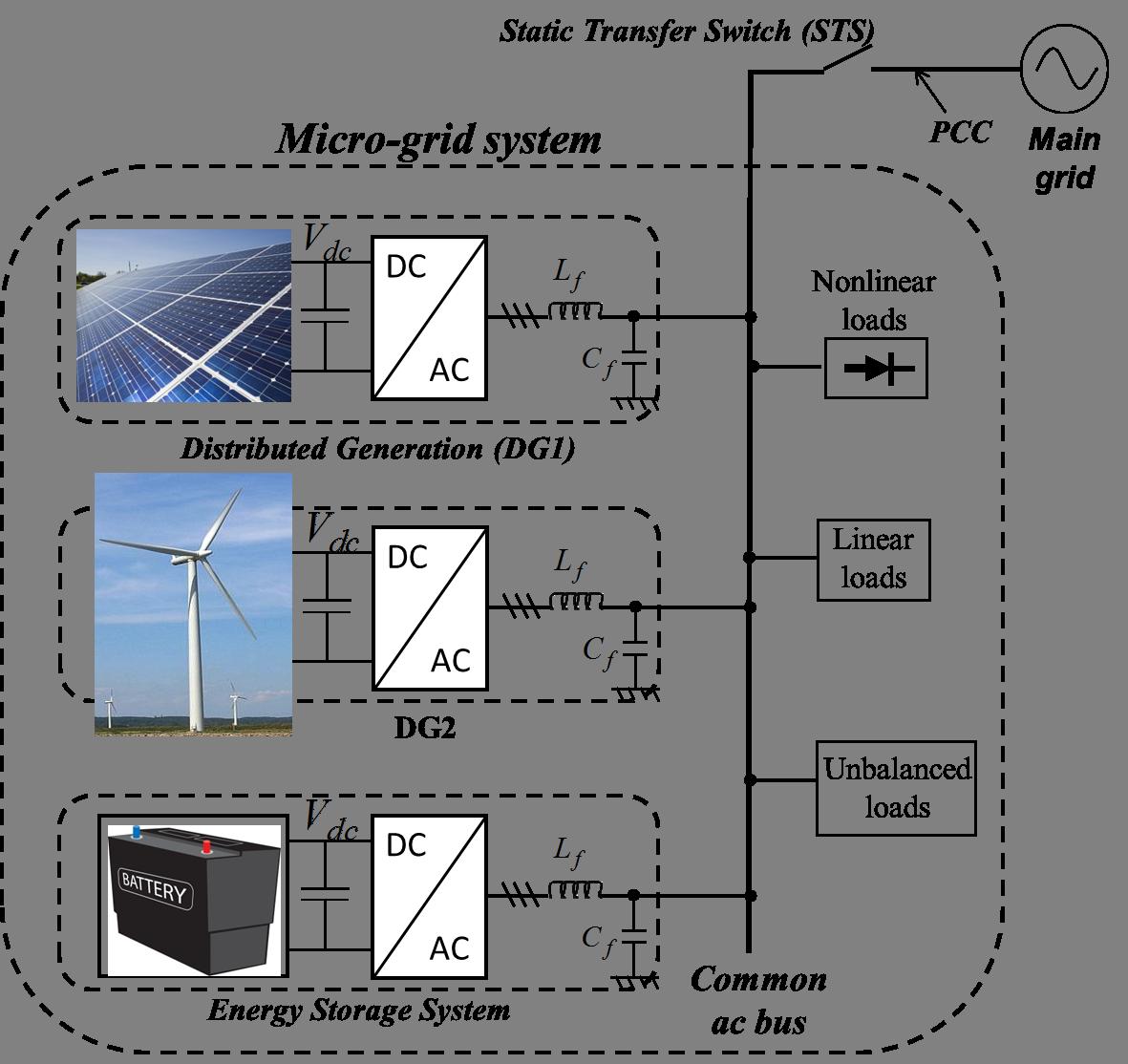 Microgrid control system